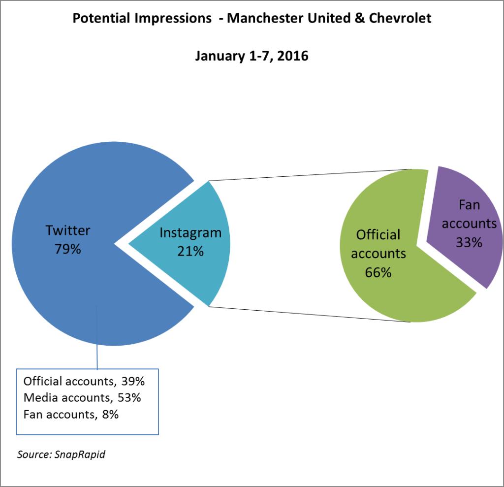 Man Utd graph