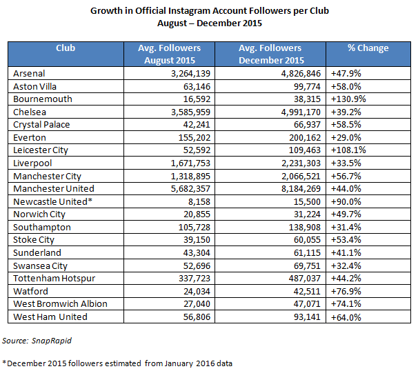 Premier League Instagram followers by club