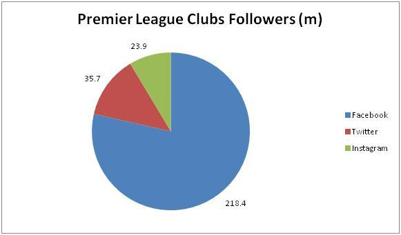 Premier League Followers Pie Chart